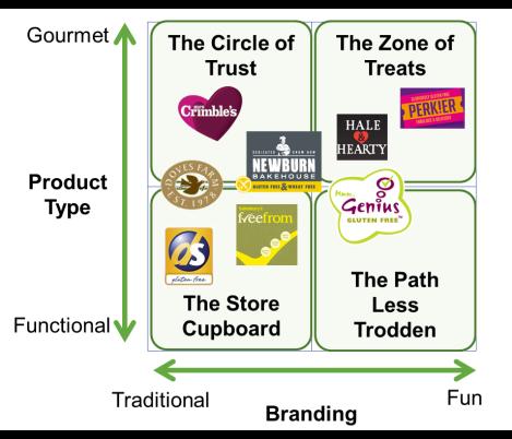 GF Brand Continuum